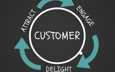 What is Inbound Marketing? Why is it Important for my Business? Overview and Tips